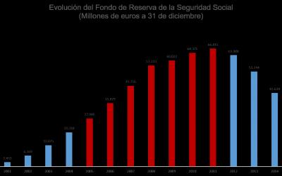 Balance de gobierno: Rajoy se gasta más de la mitad de la hucha de las pensiones