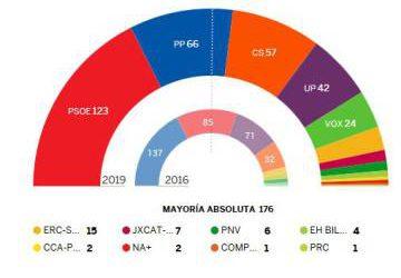 El PSOE gana las elecciones pero necesitará pactar y el PP sufre una debacle histórica