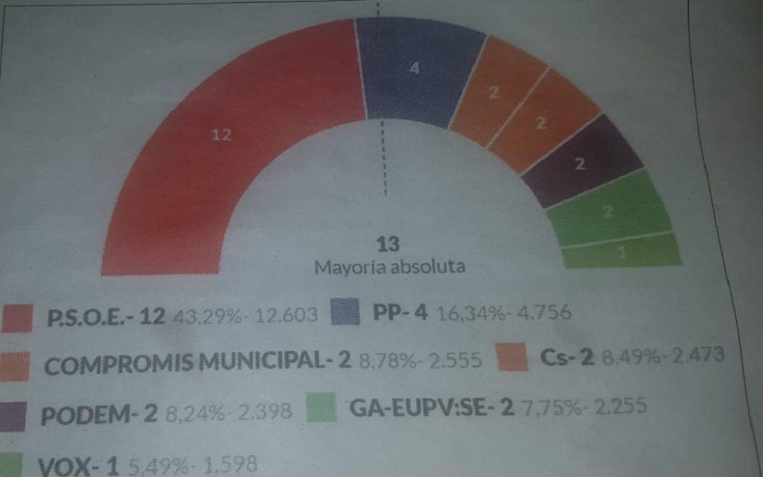 En Alcoi gana el PSOE
