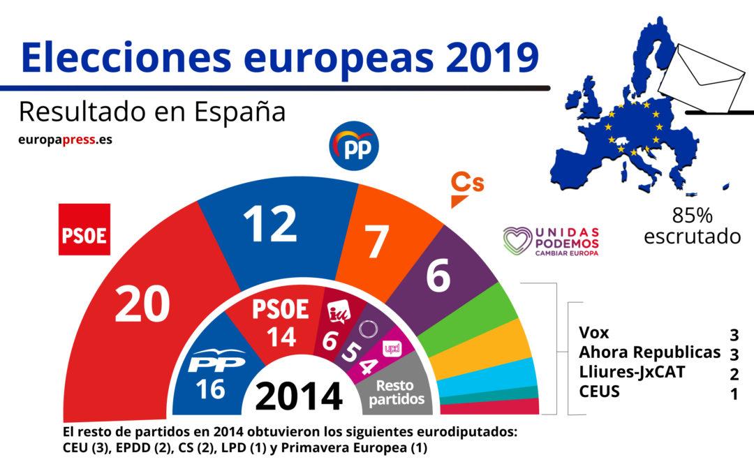 El PSOE gana las elecciones Europeas.