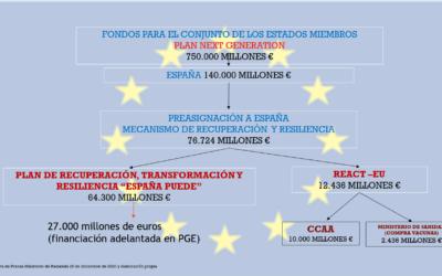 PAQUETE DE AYUDAS EUROPEAS